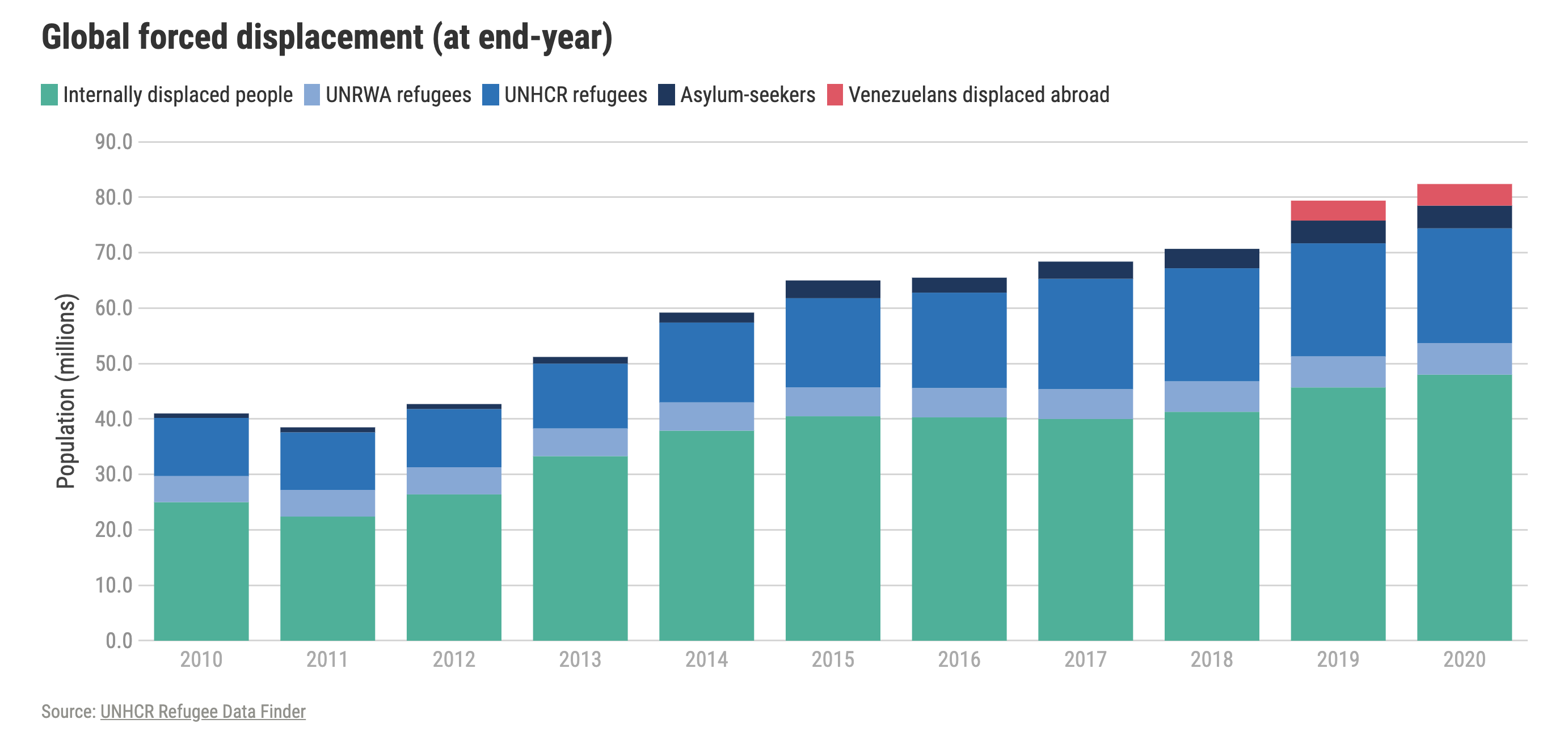 UNHCR chart of displaced persons over the last decade