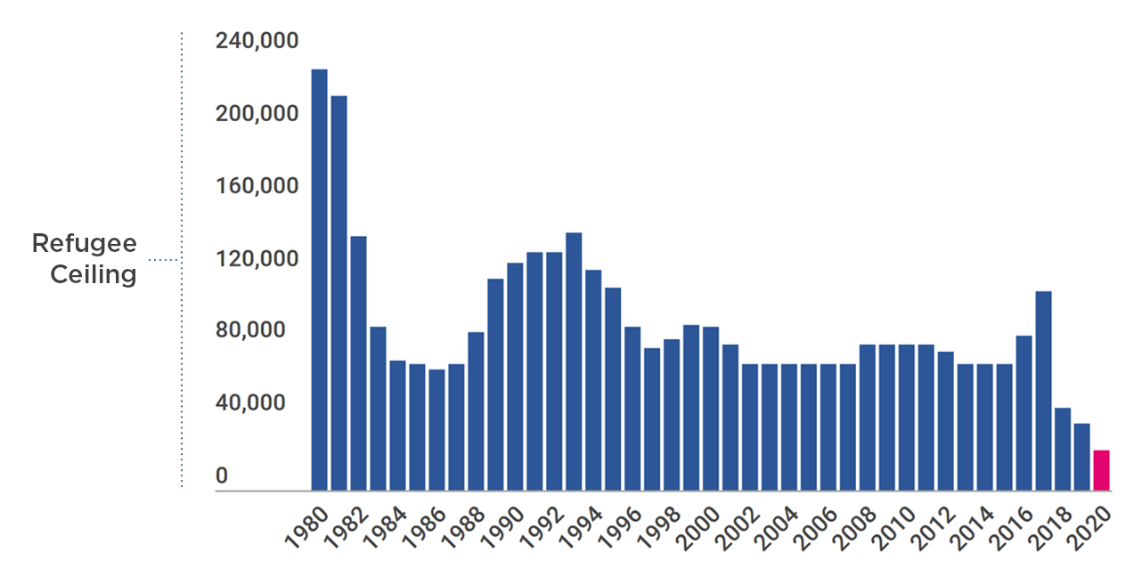 Graph showing annual President Determination on refugee admissions 1980-2020